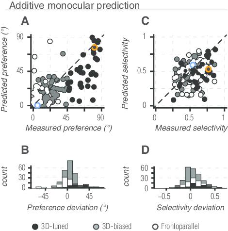 Binocular tuning predictions based on summed monocular