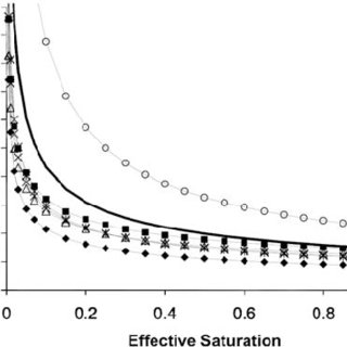 Capillary pressure-saturation curves: (a) Laboratory
