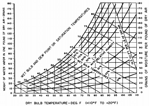Psychrometric chart showing effects of relative humidity