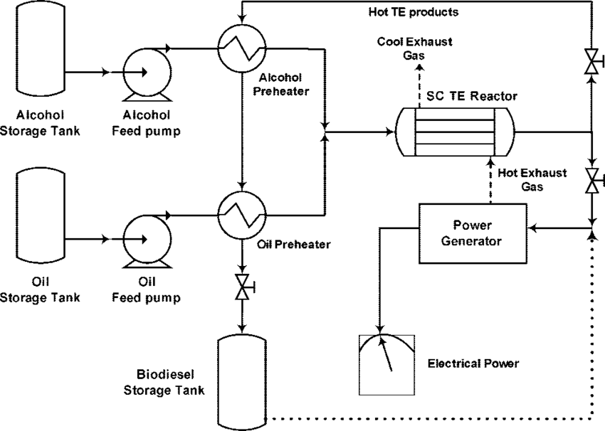 Flow diagram for supercritical transesterification of