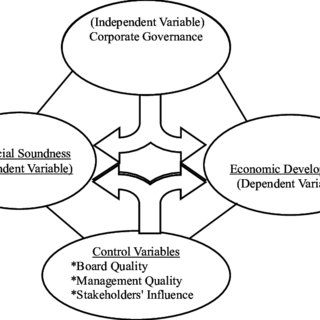 (PDF) CORPORATE GOVERNANCE, FINANCIAL SOUNDNESS AND