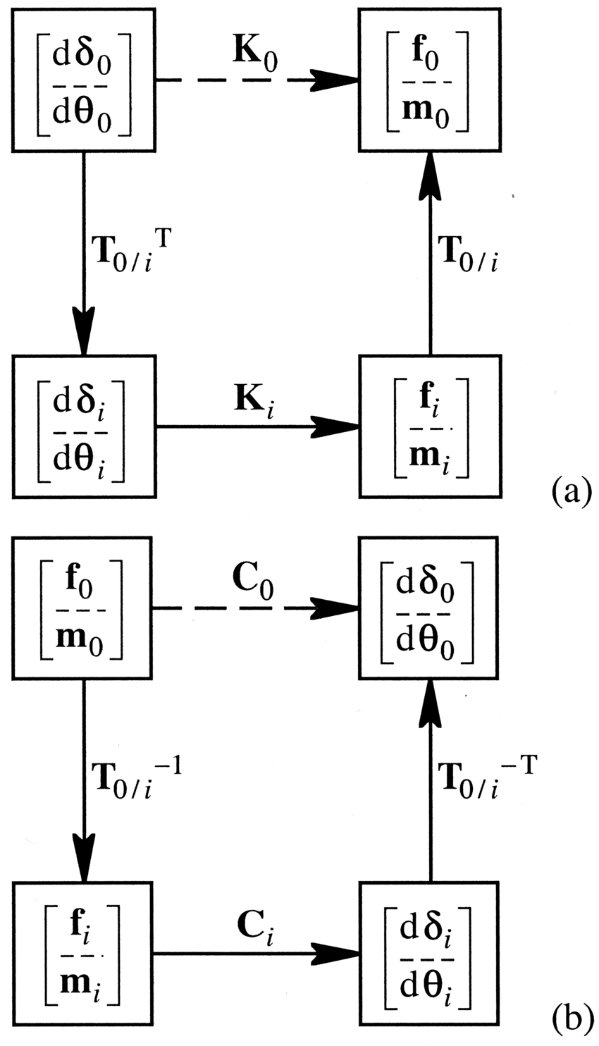 The diagram shows the required process flow for parallel
