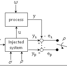 1: Block diagram for a dynamic positioning system