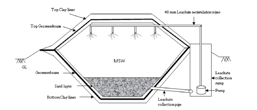 Schematic diagram of the leachate collection and