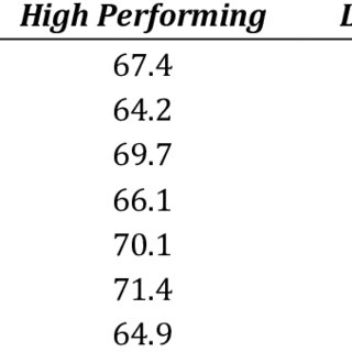 (PDF) Teacher Commitment and Mathematics Performance in