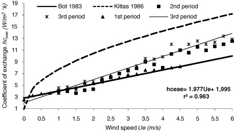 Heat transfer coefficient as a function of the wind speed
