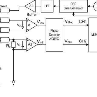 Double-electrode structure of soil moisture sensor