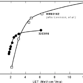 Proton latchup cross sections of the HM65162 and 32C016