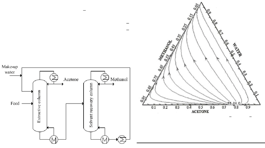 Schematic diagram of the conventional extractive