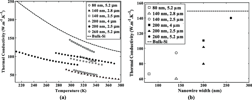 Thermal conductivity of boron doped 〈110〉) Si nanowires