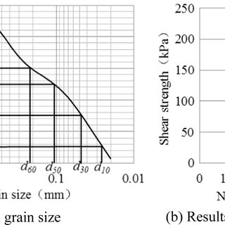 (PDF) The effect of a berm on the lateral resistance of a