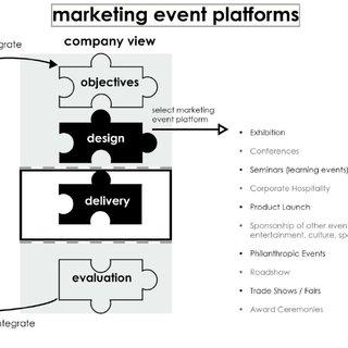 (PDF) Leveraging sponsorship to achieve consumer