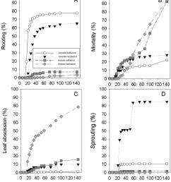 relationships between proportions of four types of prunus avium download scientific diagram [ 850 x 988 Pixel ]