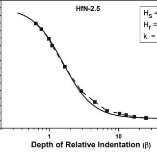 Raman spectra of the HfN coating deposited at a nitrogen