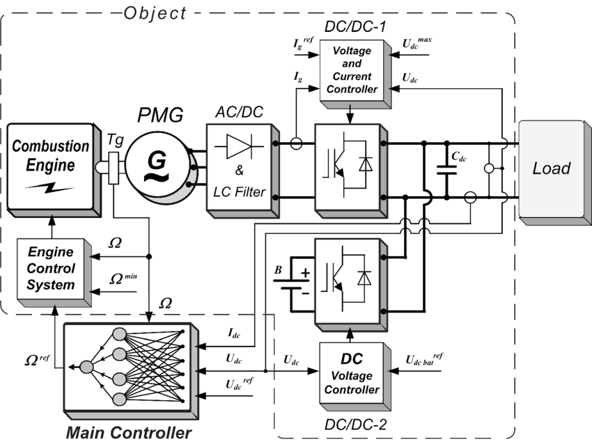 Scheme of independent electrical energy source with the