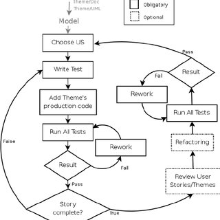 (PDF) The Impact of Test-Driven Development on Software