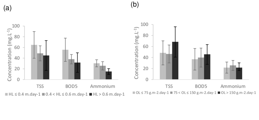 Impact of (a) HL and (b) OL on performance of the first