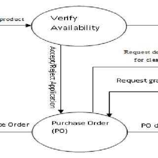 Figure1: A simple data flow diagram of procurement process