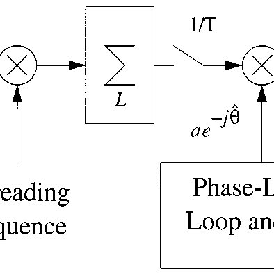 (PDF) Analysis of channel effects on direct-sequence and