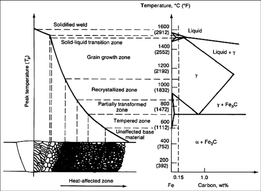A schematic diagram of the sub-zones of the heat affected
