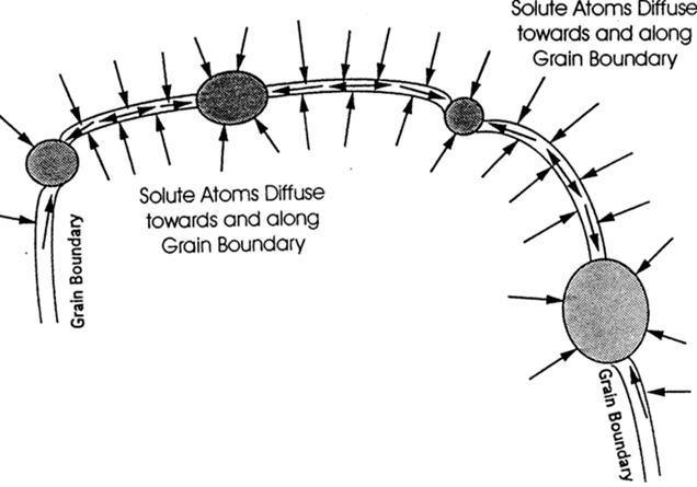 Schematic illustration of grain boundary diffusion [155