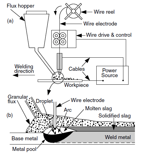 -5: Schematic illustration of the submerged arc welding