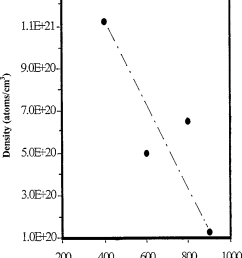 plot of density of incorporated nitrogen in the nanocrystalline diamonds versus substrate temperature used for cvd [ 804 x 997 Pixel ]