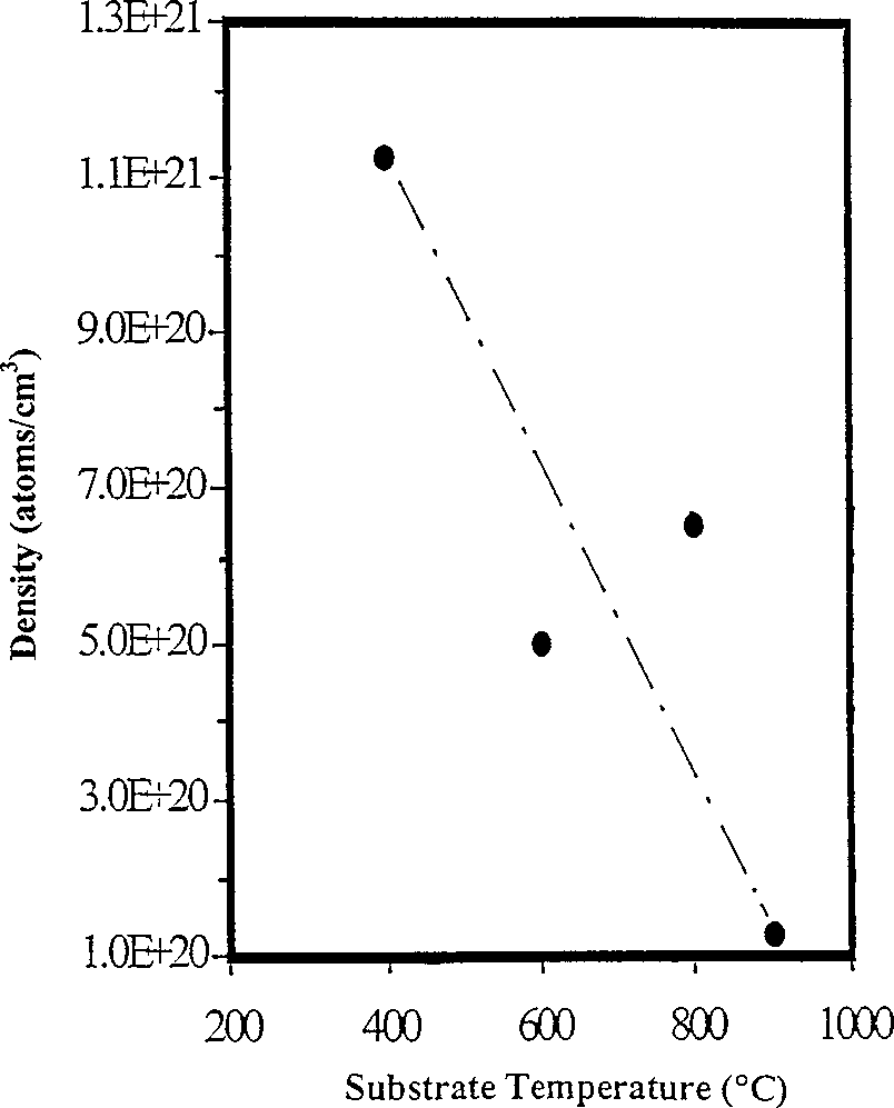 hight resolution of plot of density of incorporated nitrogen in the nanocrystalline diamonds versus substrate temperature used for cvd