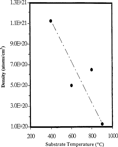 small resolution of plot of density of incorporated nitrogen in the nanocrystalline diamonds versus substrate temperature used for cvd