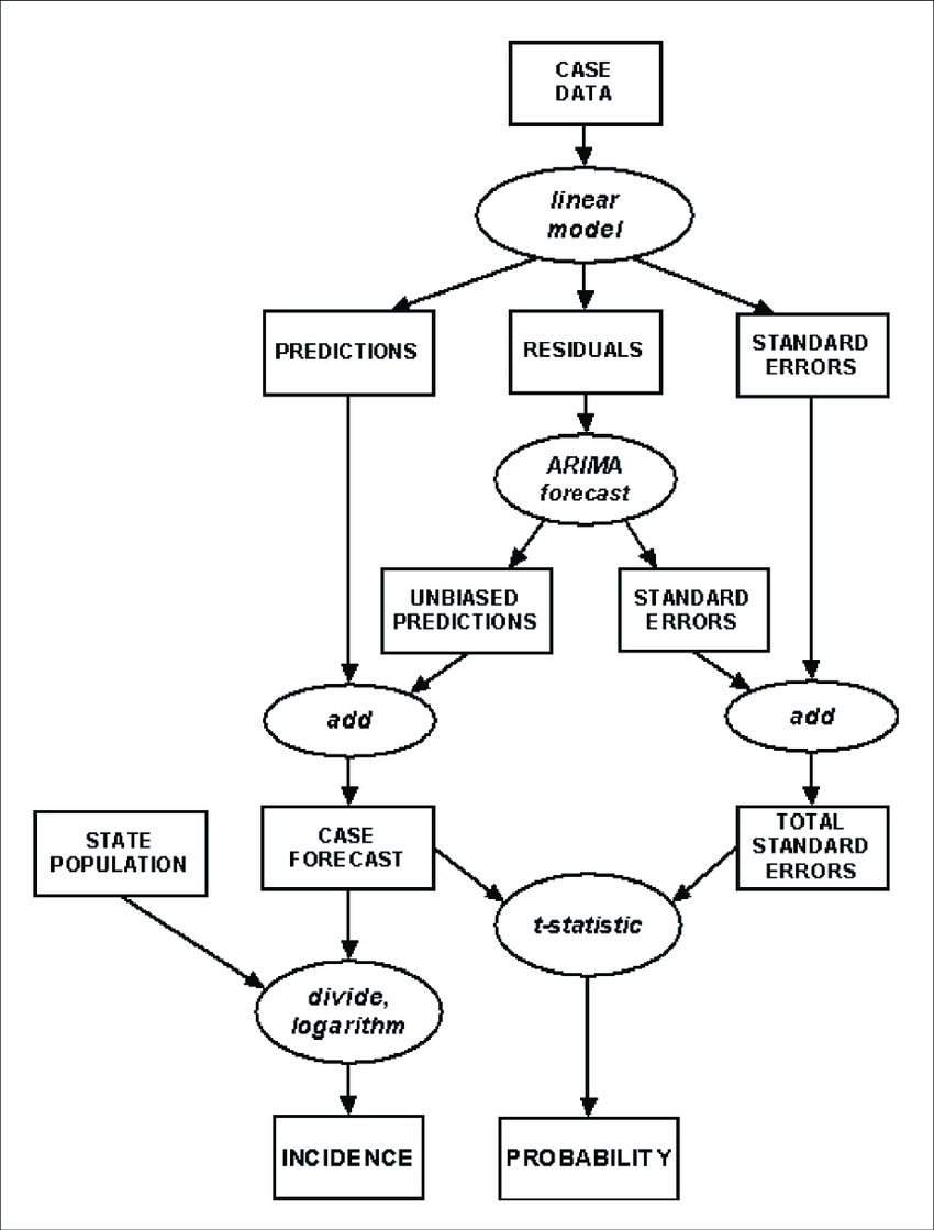 Simplified flowchart of the temporal forecasting process