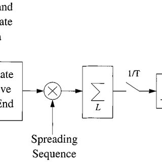 Block diagram of the direct-sequence spread-spectrum
