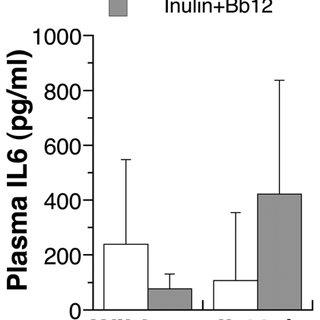 (PDF) The Effect of Dietary Prebiotics and Probiotics on