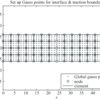 Set up Gauss point for interface and traction boundary of