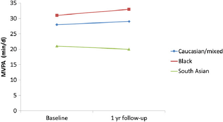 Changes in moderate and vigorous physical activity in