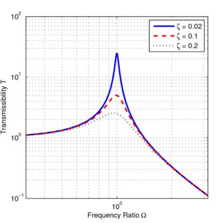 (PDF) Vortex shedding induced energy harvesting from