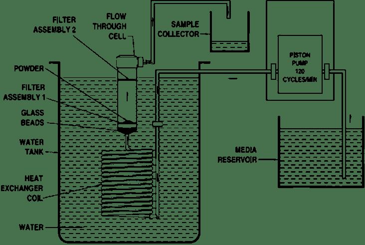 Schematic diagram of USP dissolution apparatus 4