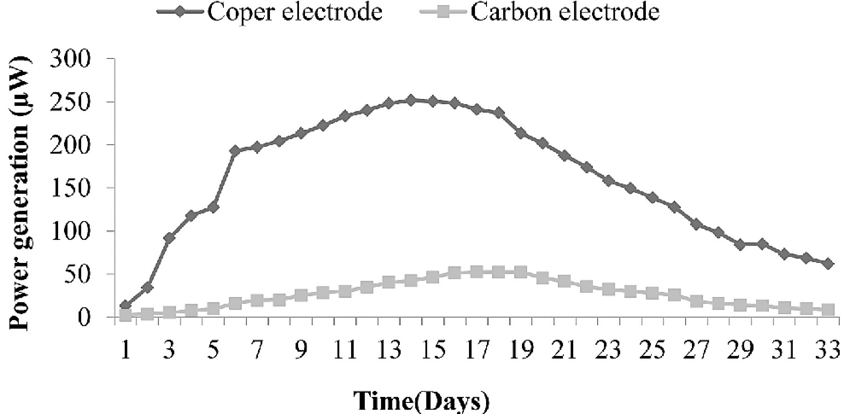 Influence of electrode type on power generation in a