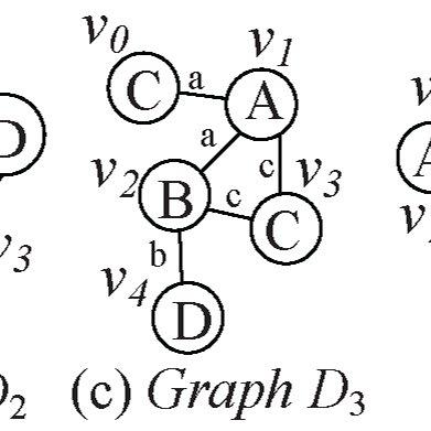 M Q and M Q 2 . For the graph Q , (a) is the adjacency