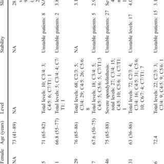 (PDF) Degenerative cervical spondylolisthesis: A