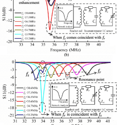 simulation results of an lc passive wireless sensor system with a resonant repeater a [ 694 x 1726 Pixel ]