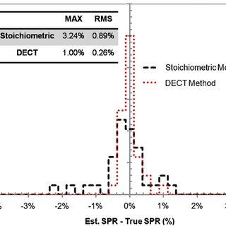 The x-ray spectra of 100 kVp, 120 kVp and 140 kVp beams of