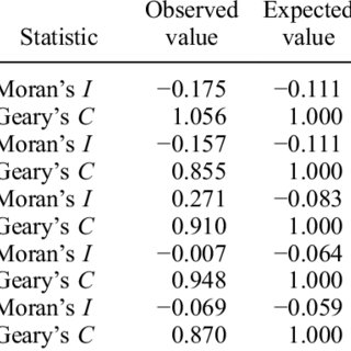 Moran's I and Geary's C statistics for testing spatial
