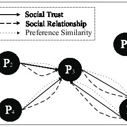 (PDF) A Context-Aware Trust-Oriented Influencers Finding