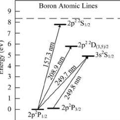 Energy Level Diagram For Boron Steam Turbine Process Flow Partial Of Atomic Download Scientific
