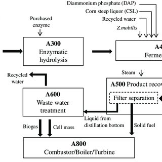 (PDF) Bioethanol production from various waste papers