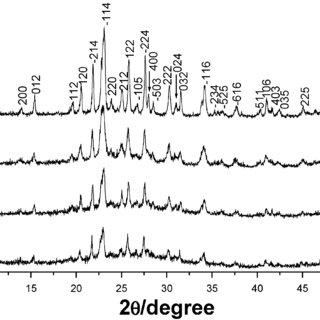 (PDF) Pancake-like Fe2(MoO4)3 microstructures: Microwave