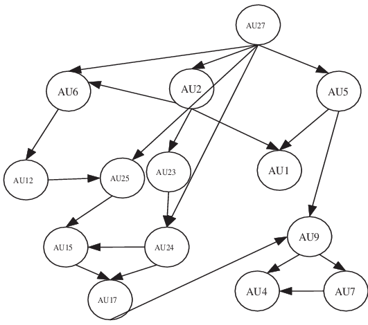 A BN model for modeling the semantic relationships among