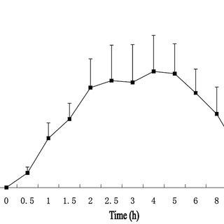 (PDF) Dihydrocapsaicin Attenuates Plaque Formation through