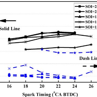 Torque and cycle-to-cycle variation versus spark timing