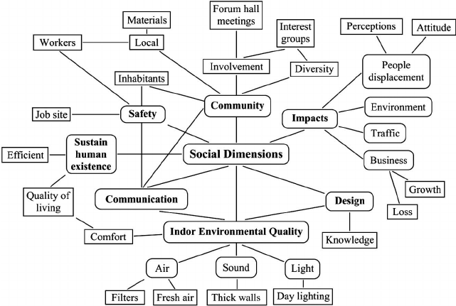 Concept map with more interconnectivity of social